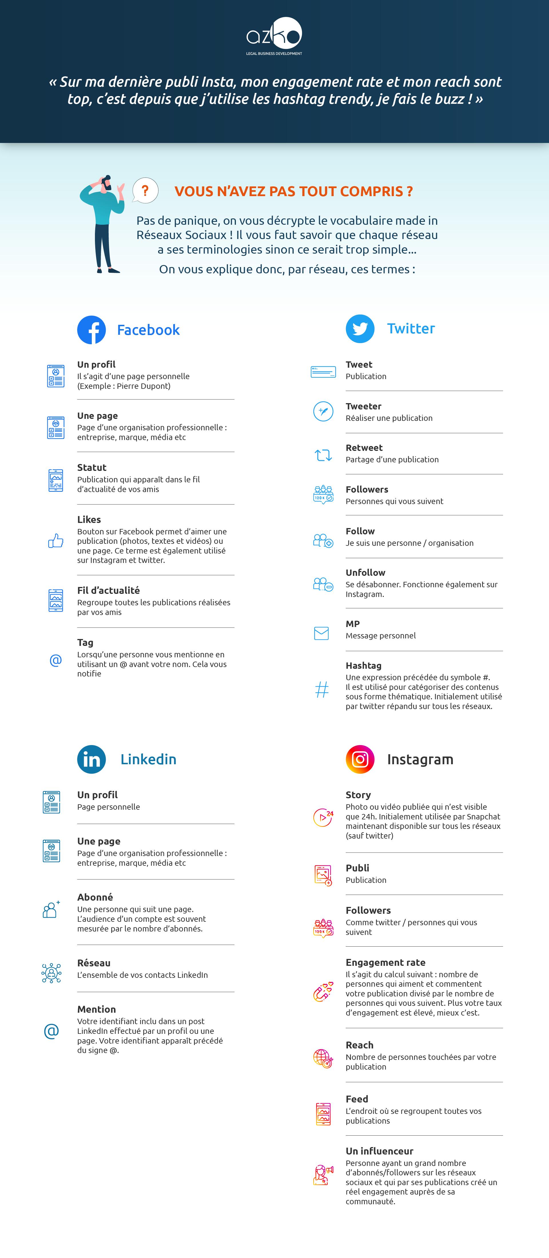 Le lexique des terminologies réseaux sociaux